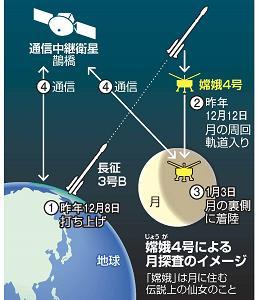 無人 中国 機 の 探査