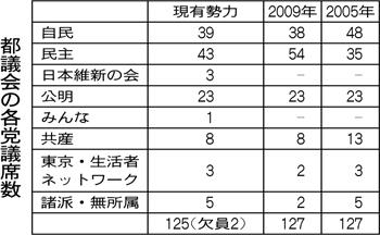 各党が力入れる東京都議会議員選挙   受験・学習に~ 朝日中学生 ...
